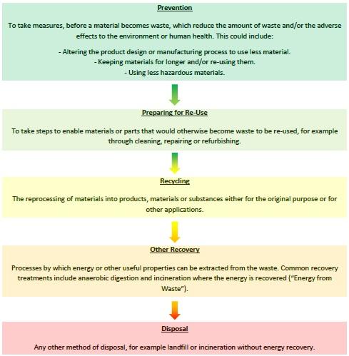 Waste Hierarchy Image